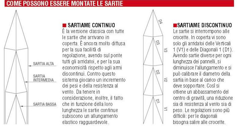 armo-sartie