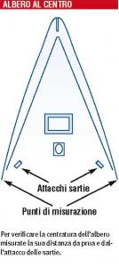 attacchi-sartie