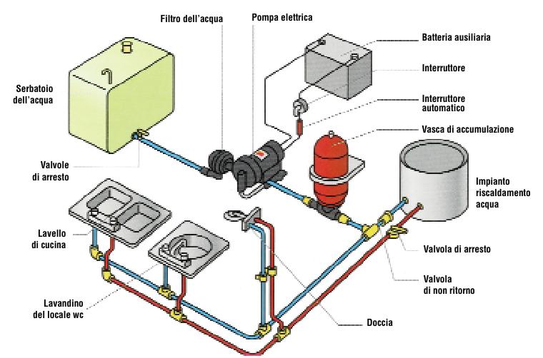 Come individuare le perdite nell\'impianto idraulico a bordo?