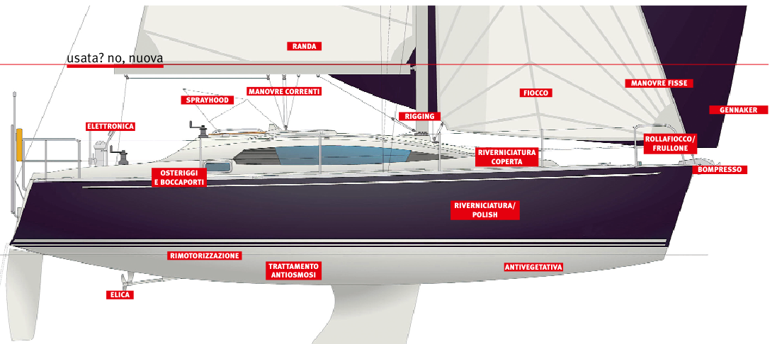 Inchiesta usata no nuova for Accessori per barca a vela