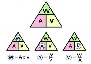 Come si calcola il consumo di un frigorifero a 12 Volt che ha una potenza di 60 Watt? Ottenere gli Ampere dai Watt è semplicissimo: basta dividerli per i Volt (nel nostro caso 12). Quindi 6o Watt corrispondono a 60/12 = 5 Ampere. Nello schema qui a fianco un comodo promemoria per velocizzare l'equivalenza. W= Watt; A= Ampere; V= Volt.