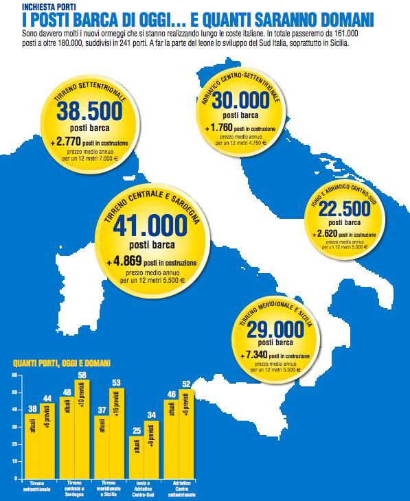 infografica porti