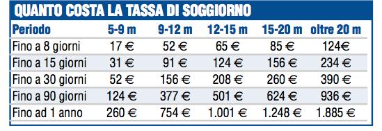 Se ormeggi in Croazia quest'anno paghi di meno (ecco quanto)